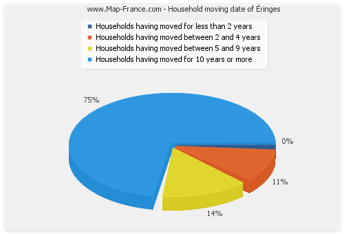 Household moving date of Éringes