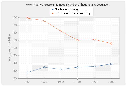 Éringes : Number of housing and population