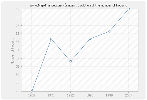 Éringes : Evolution of the number of housing