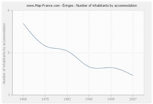 Éringes : Number of inhabitants by accommodation