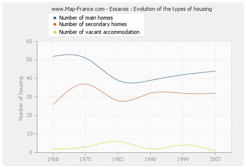 Essarois : Evolution of the types of housing