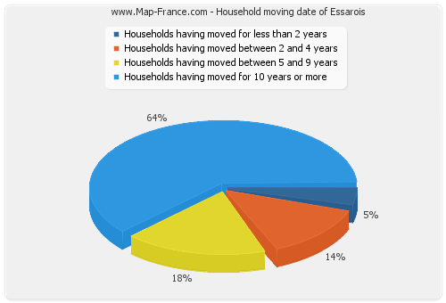 Household moving date of Essarois