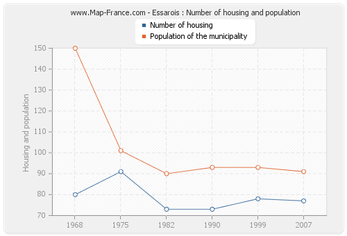 Essarois : Number of housing and population