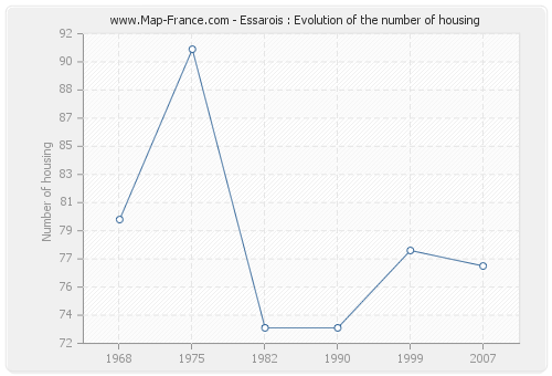 Essarois : Evolution of the number of housing