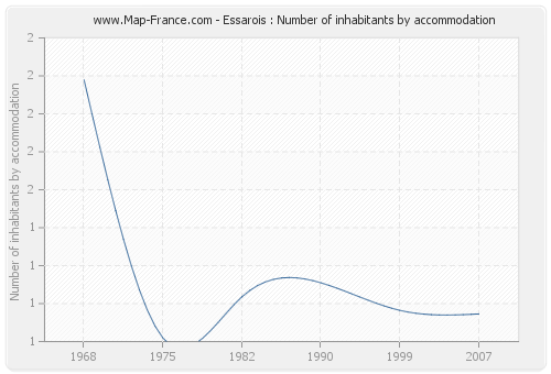 Essarois : Number of inhabitants by accommodation