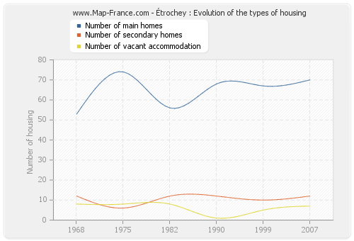 Étrochey : Evolution of the types of housing