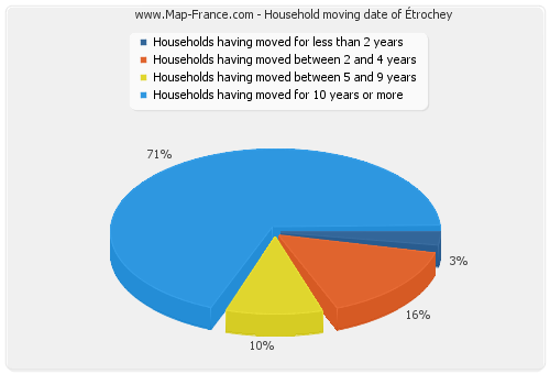 Household moving date of Étrochey