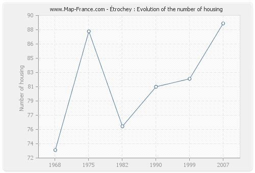 Étrochey : Evolution of the number of housing