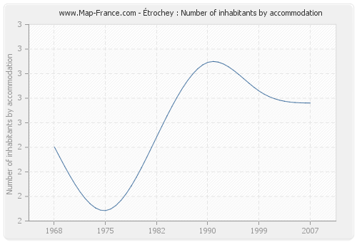 Étrochey : Number of inhabitants by accommodation