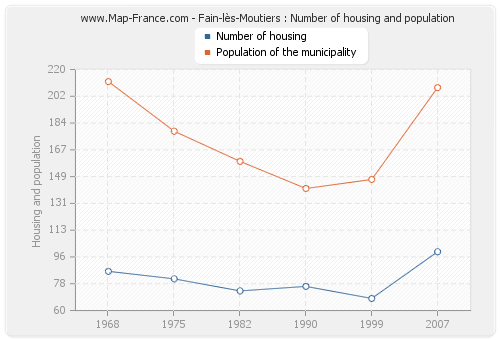 Fain-lès-Moutiers : Number of housing and population