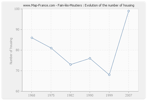 Fain-lès-Moutiers : Evolution of the number of housing