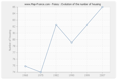 Foissy : Evolution of the number of housing