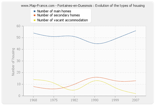 Fontaines-en-Duesmois : Evolution of the types of housing