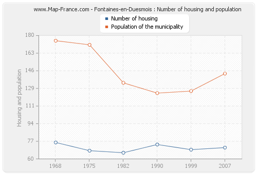 Fontaines-en-Duesmois : Number of housing and population