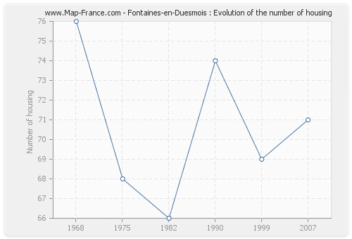 Fontaines-en-Duesmois : Evolution of the number of housing
