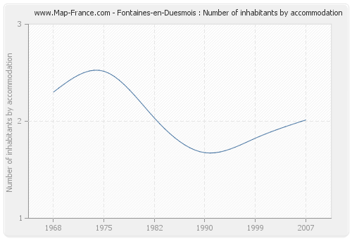 Fontaines-en-Duesmois : Number of inhabitants by accommodation