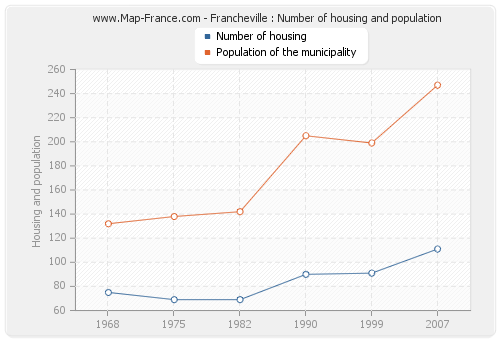 Francheville : Number of housing and population