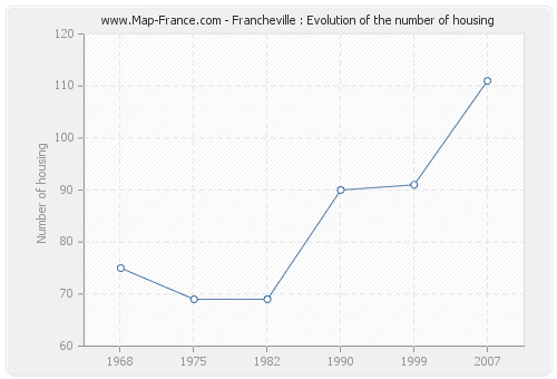 Francheville : Evolution of the number of housing