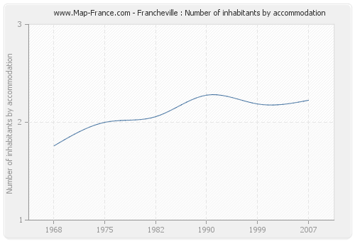 Francheville : Number of inhabitants by accommodation
