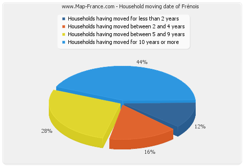 Household moving date of Frénois