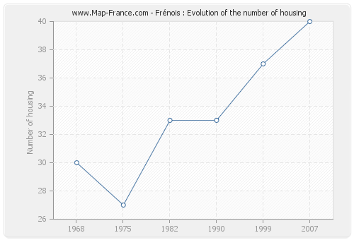 Frénois : Evolution of the number of housing