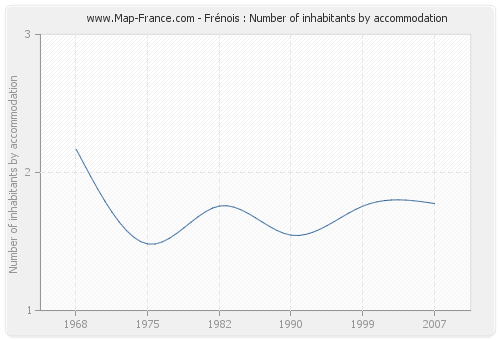 Frénois : Number of inhabitants by accommodation