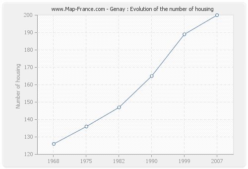 Genay : Evolution of the number of housing