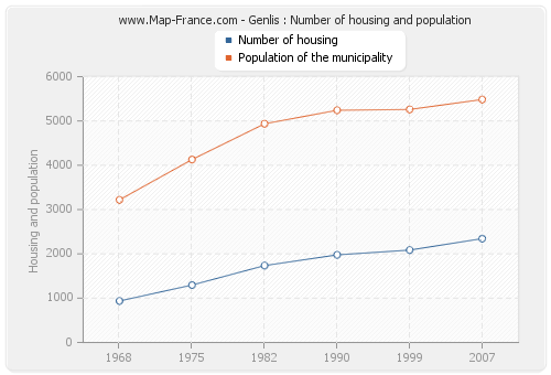 Genlis : Number of housing and population