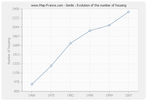 Genlis : Evolution of the number of housing