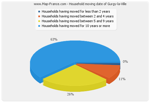Household moving date of Gurgy-la-Ville