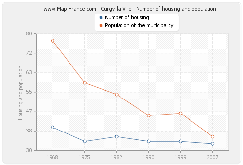 Gurgy-la-Ville : Number of housing and population