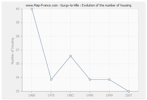 Gurgy-la-Ville : Evolution of the number of housing