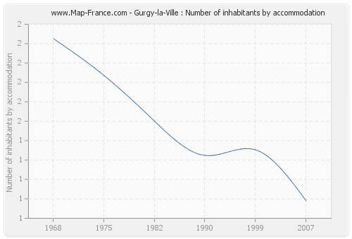 Gurgy-la-Ville : Number of inhabitants by accommodation