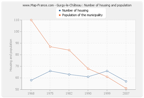 Gurgy-le-Château : Number of housing and population