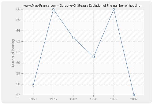 Gurgy-le-Château : Evolution of the number of housing