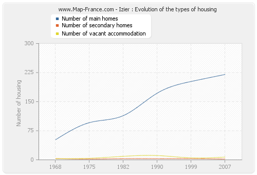 Izier : Evolution of the types of housing
