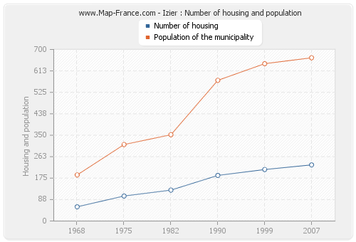 Izier : Number of housing and population