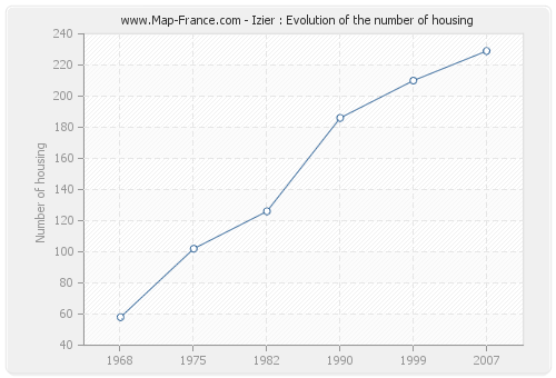 Izier : Evolution of the number of housing