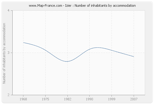 Izier : Number of inhabitants by accommodation