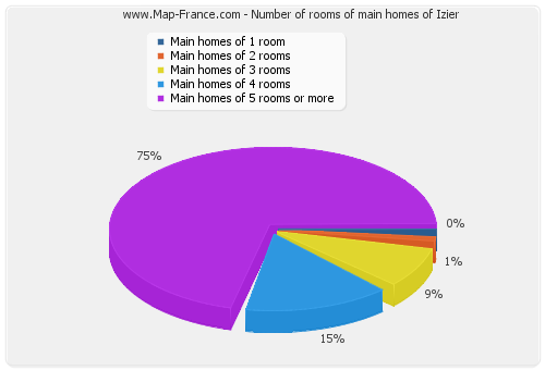 Number of rooms of main homes of Izier
