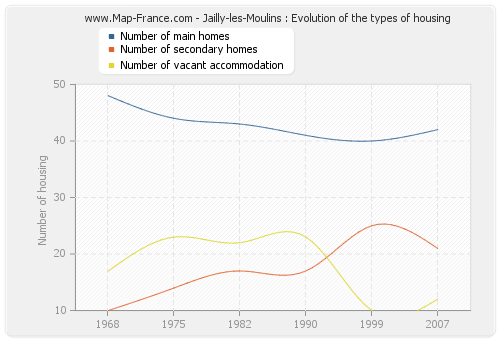 Jailly-les-Moulins : Evolution of the types of housing