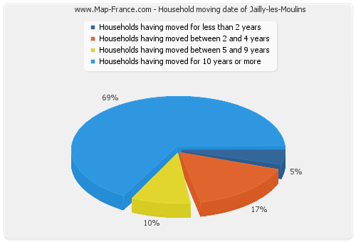 Household moving date of Jailly-les-Moulins