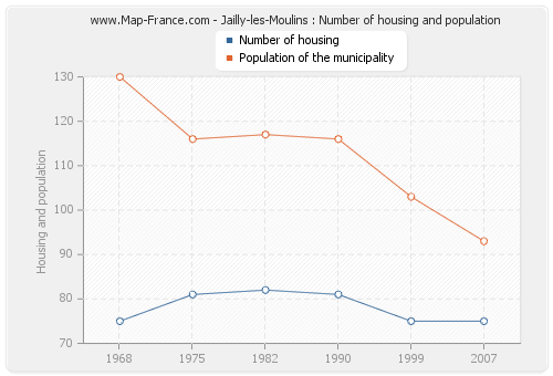 Jailly-les-Moulins : Number of housing and population