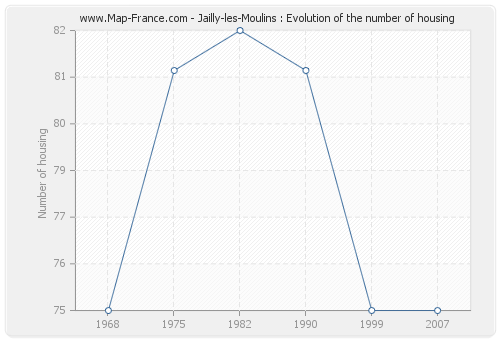 Jailly-les-Moulins : Evolution of the number of housing