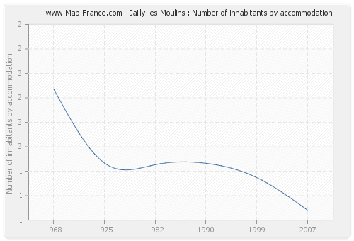Jailly-les-Moulins : Number of inhabitants by accommodation