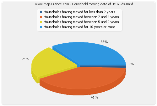 Household moving date of Jeux-lès-Bard