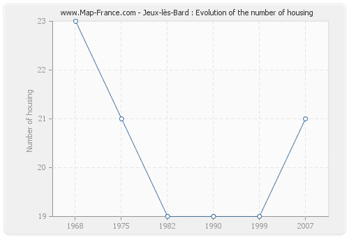 Jeux-lès-Bard : Evolution of the number of housing