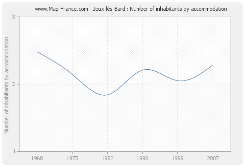Jeux-lès-Bard : Number of inhabitants by accommodation