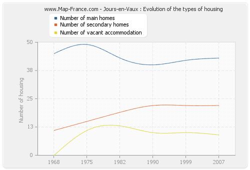 Jours-en-Vaux : Evolution of the types of housing