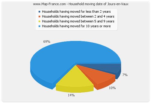 Household moving date of Jours-en-Vaux